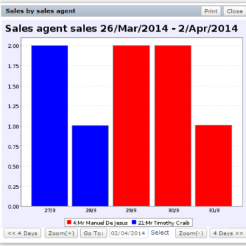 Track sales by sales agents