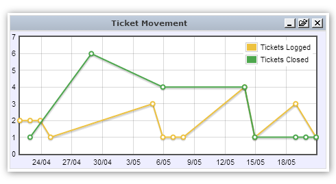 Dashboards | Tracking ticket movement