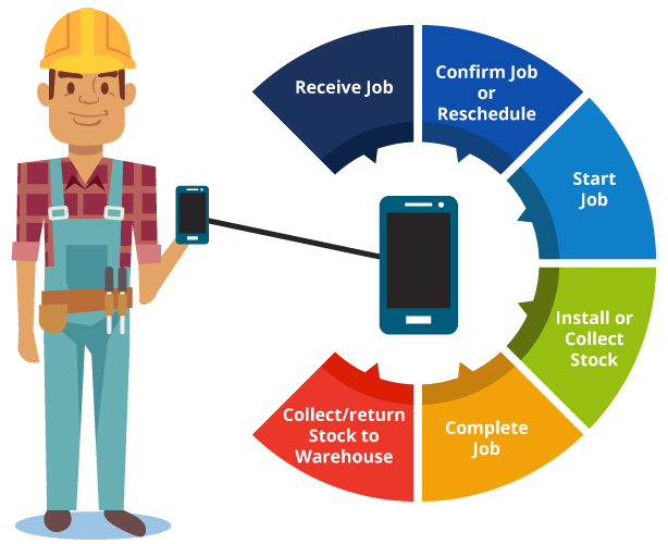 Engineer showing SOLID mobile app use cases